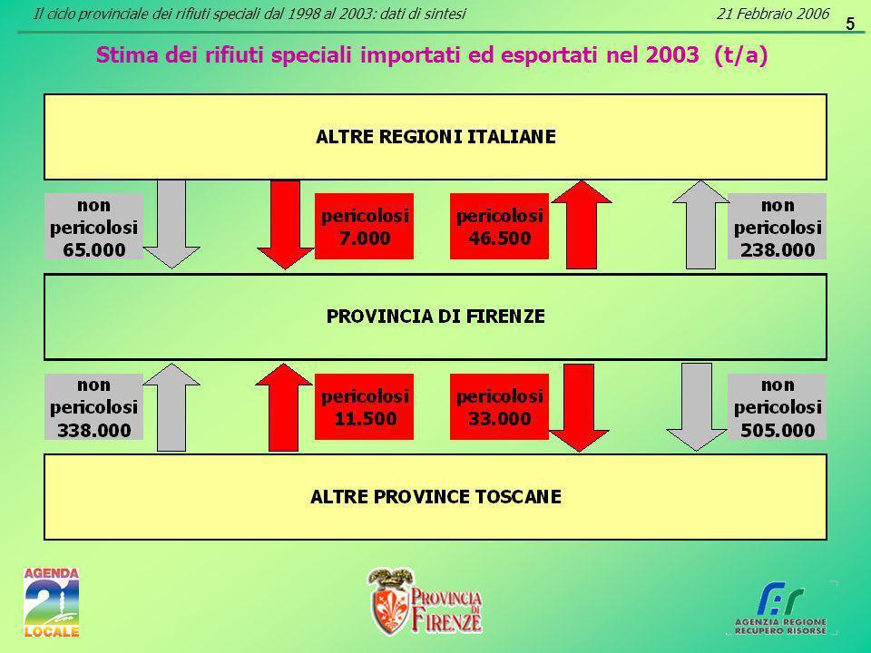 6 Dati di sintesi sullintermediazione dei rifiuti speciali dichiarata dalle imprese della provincia per il 2003 (t/a) Il ciclo provinciale dei rifiuti speciali dal 1998 al 2003: dati di sintesi21 Febbraio 2006