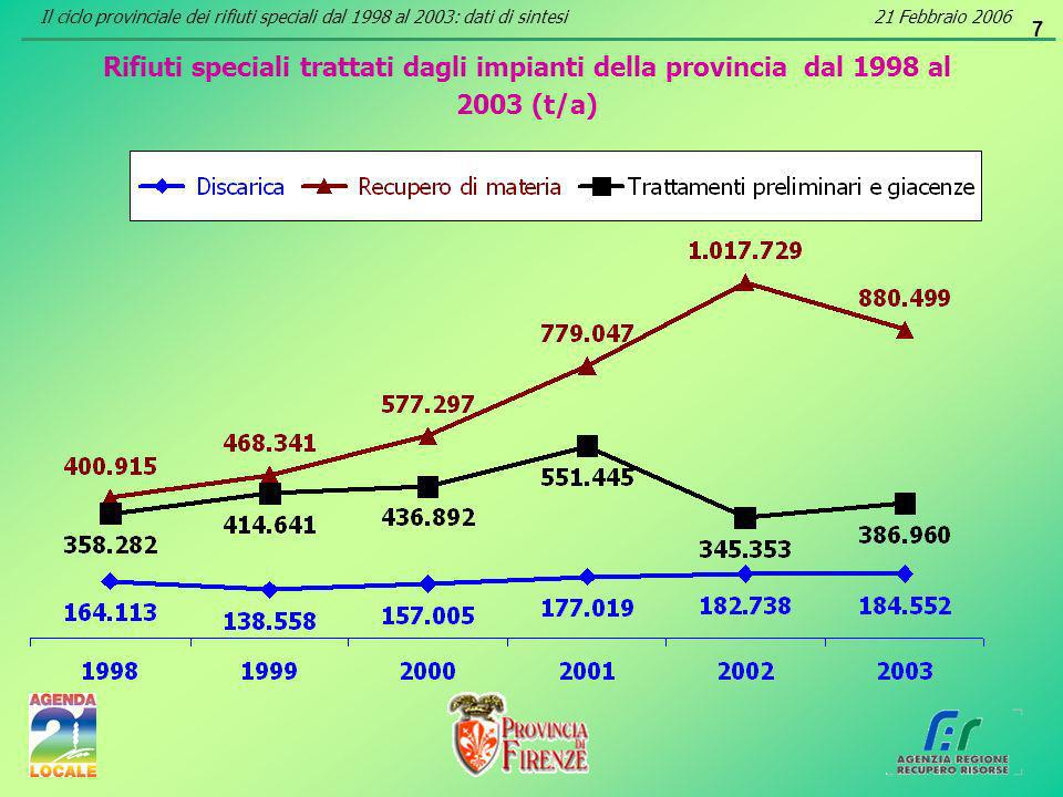 7 Rifiuti speciali trattati dagli impianti della provincia dal 1998 al 2003 (t/a) Il ciclo provinciale dei rifiuti speciali dal 1998 al 2003: dati di sintesi21 Febbraio 2006