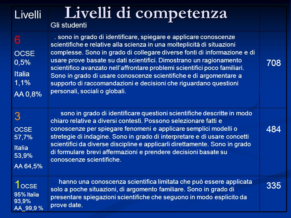 Livelli di competenza … hanno una conoscenza scientifica limitata che può essere applicata solo a poche situazioni, di argomento familiare.