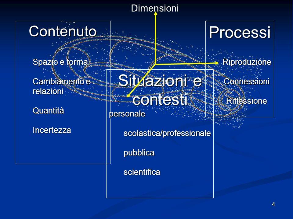 4 Contenuto Spazio e forma Cambiamento e relazioni Quantità Incertezza ProcessiRiproduzioneConnessioniRiflessione Situazioni e contesti personalescolastica/professionalepubblicascientifica Dimensioni