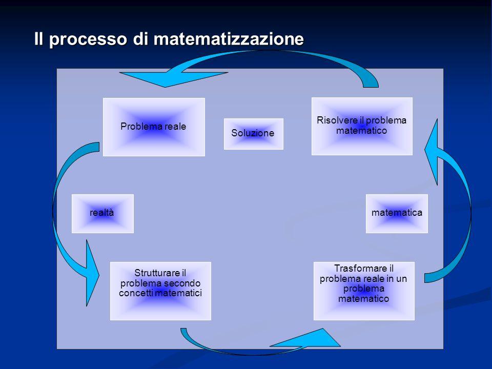 Soluzione Problema reale matematicarealtà Strutturare il problema secondo concetti matematici Trasformare il problema reale in un problema matematico Risolvere il problema matematico Il processo di matematizzazione