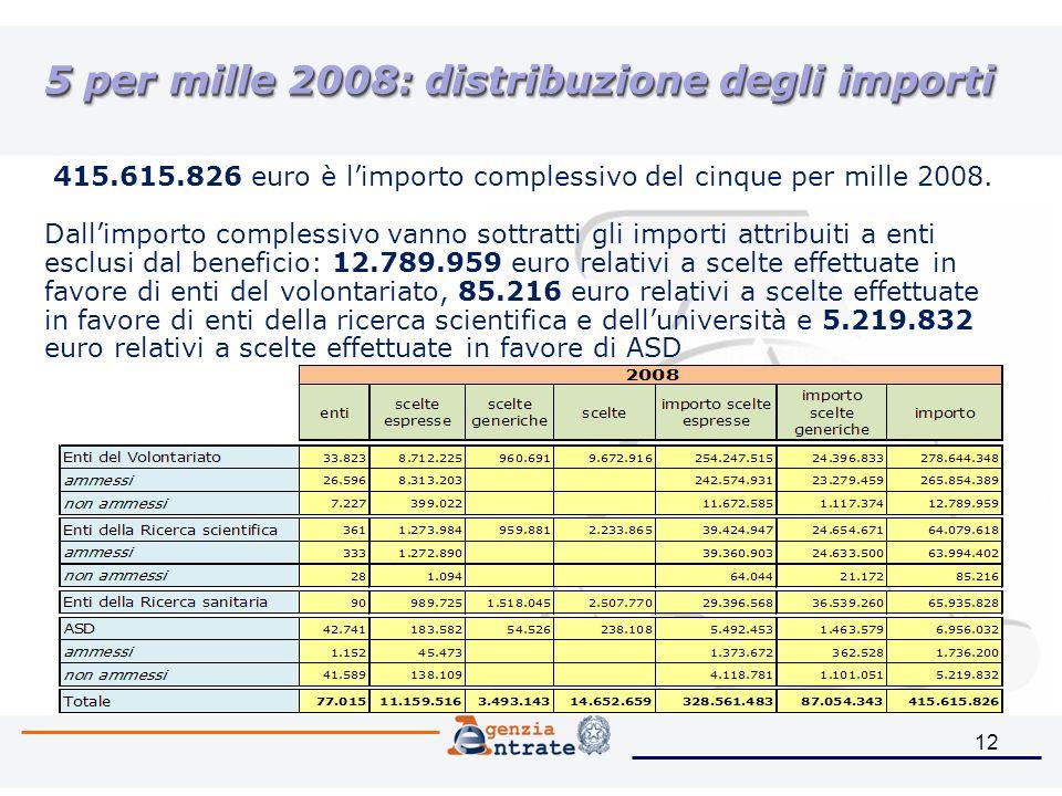 12 5 per mille 2008: distribuzione degli importi 415.615.826 euro è limporto complessivo del cinque per mille 2008.