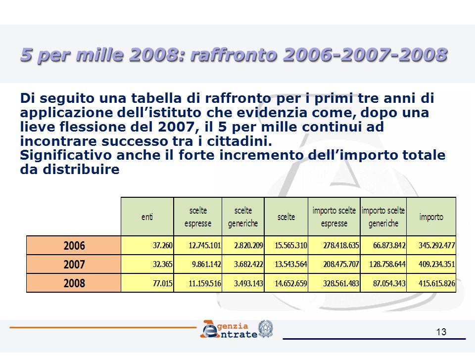 13 5 per mille 2008: raffronto 2006-2007-2008 Di seguito una tabella di raffronto per i primi tre anni di applicazione dellistituto che evidenzia come, dopo una lieve flessione del 2007, il 5 per mille continui ad incontrare successo tra i cittadini.