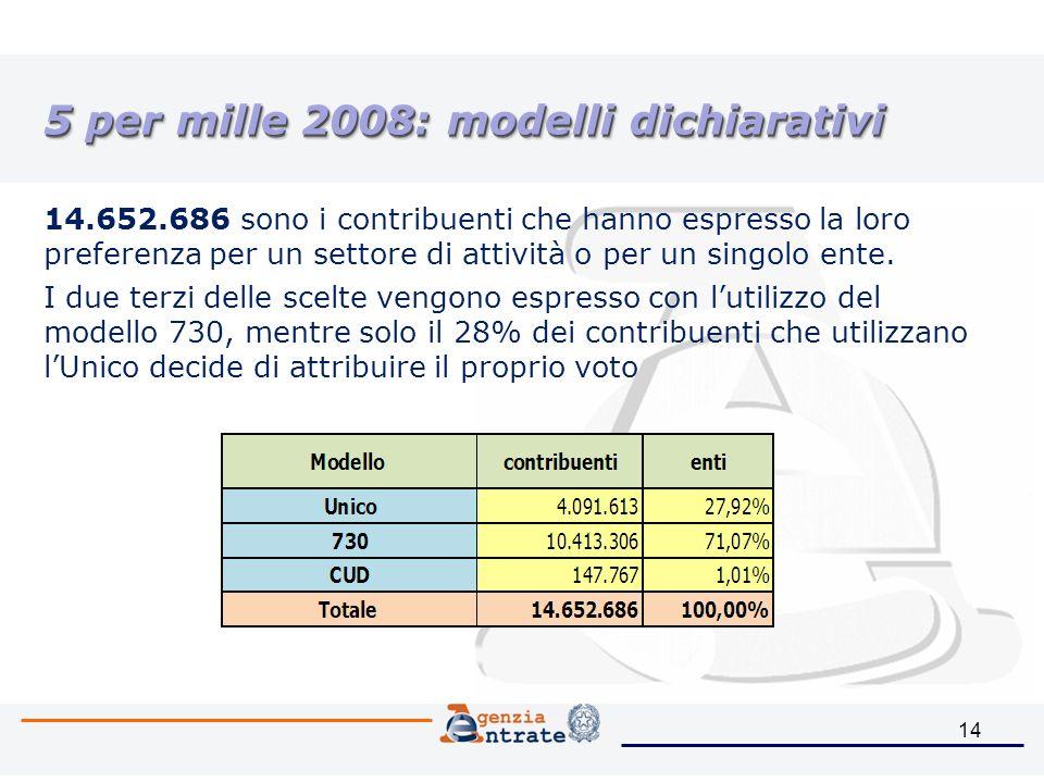 14 5 per mille 2008: modelli dichiarativi 14.652.686 sono i contribuenti che hanno espresso la loro preferenza per un settore di attività o per un singolo ente.