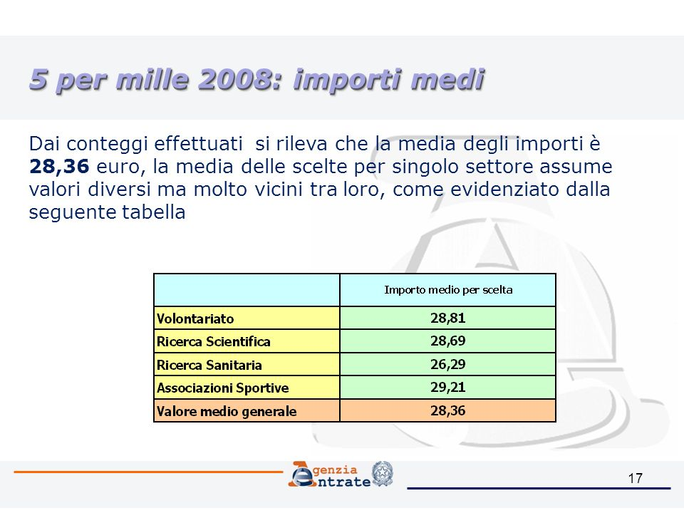 17 5 per mille 2008: importi medi Dai conteggi effettuati si rileva che la media degli importi è 28,36 euro, la media delle scelte per singolo settore assume valori diversi ma molto vicini tra loro, come evidenziato dalla seguente tabella