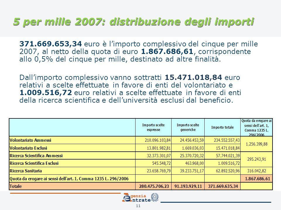 11 5 per mille 2007: distribuzione degli importi 371.669.653,34 euro è limporto complessivo del cinque per mille 2007, al netto della quota di euro 1.867.686,61, corrispondente allo 0,5% del cinque per mille, destinato ad altre finalità.