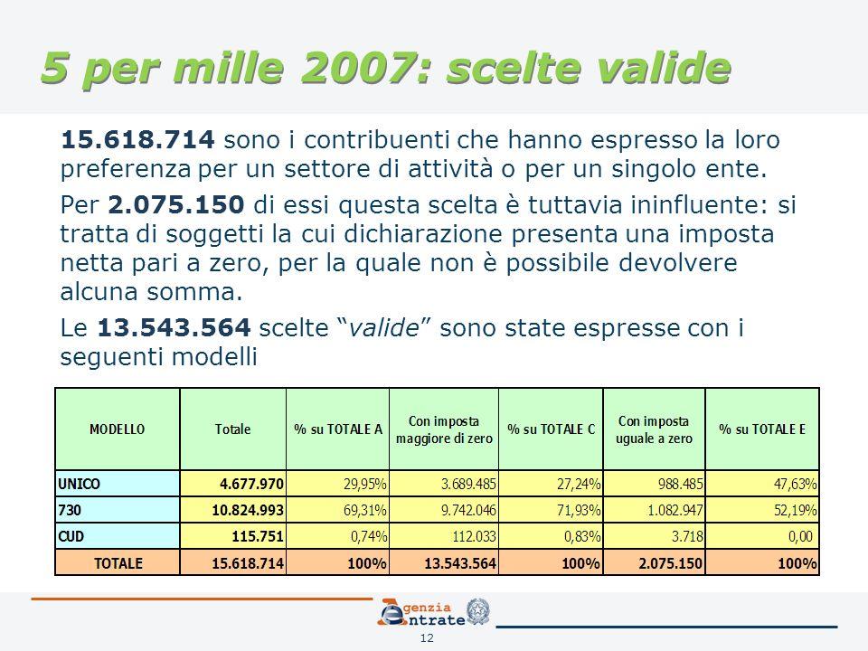 12 5 per mille 2007: scelte valide 15.618.714 sono i contribuenti che hanno espresso la loro preferenza per un settore di attività o per un singolo ente.