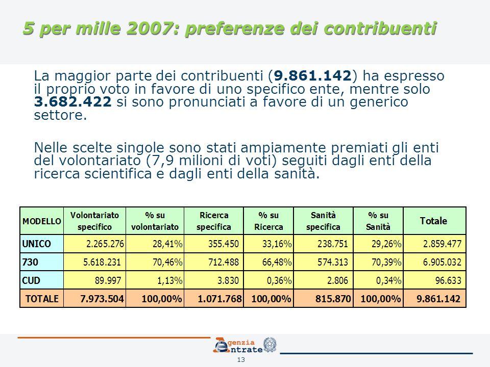 13 5 per mille 2007: preferenze dei contribuenti La maggior parte dei contribuenti (9.861.142) ha espresso il proprio voto in favore di uno specifico ente, mentre solo 3.682.422 si sono pronunciati a favore di un generico settore.