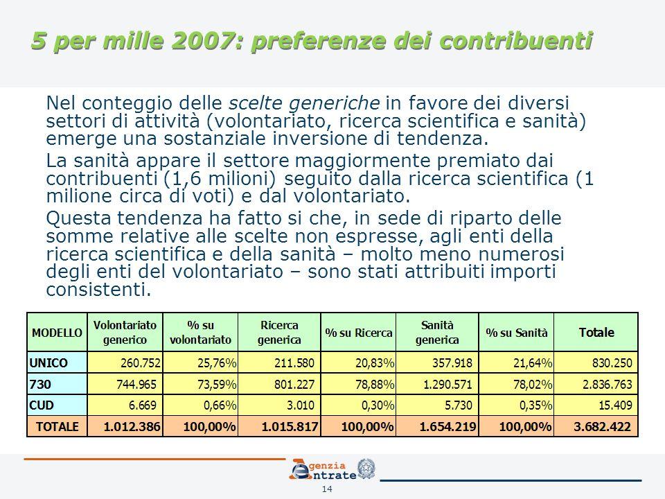 14 5 per mille 2007: preferenze dei contribuenti Nel conteggio delle scelte generiche in favore dei diversi settori di attività (volontariato, ricerca scientifica e sanità) emerge una sostanziale inversione di tendenza.