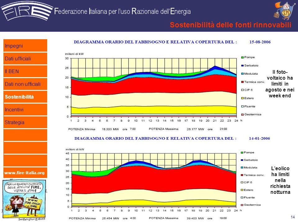 www.fire-italia.org Sostenibilità delle fonti rinnovabili 14 Il foto- voltaico ha limiti in agosto e nei week end Leolico ha limiti nella richiesta no