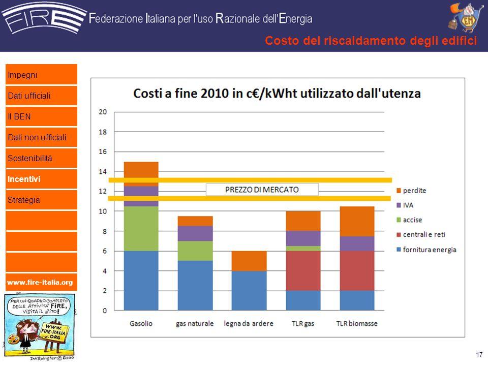 www.fire-italia.org Costo del riscaldamento degli edifici 17 Impegni Dati ufficiali Il BEN Dati non ufficiali Sostenibilità Incentivi Strategia