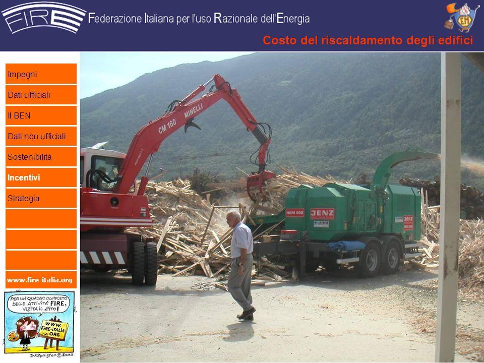 www.fire-italia.org Costo del riscaldamento degli edifici 19 Impegni Dati ufficiali Il BEN Dati non ufficiali Sostenibilità Incentivi Strategia