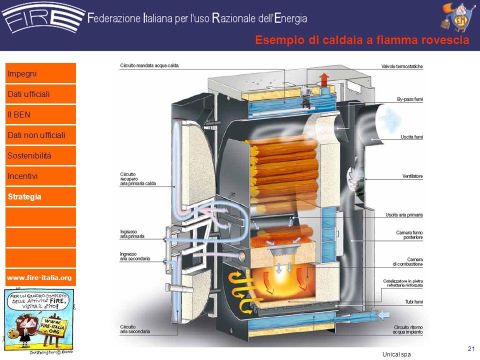 www.fire-italia.org Esempio di caldaia a fiamma rovescia 21 Unical spa Impegni Dati ufficiali Il BEN Dati non ufficiali Sostenibilità Incentivi Strate