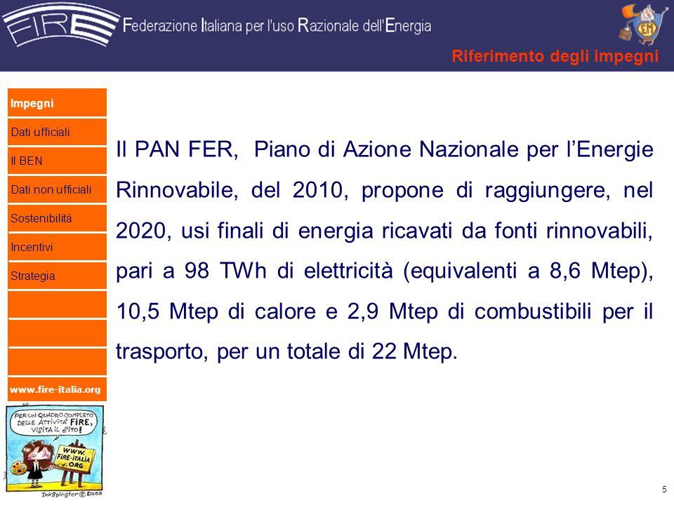 www.fire-italia.org Il PAN FER, Piano di Azione Nazionale per lEnergie Rinnovabile, del 2010, propone di raggiungere, nel 2020, usi finali di energia