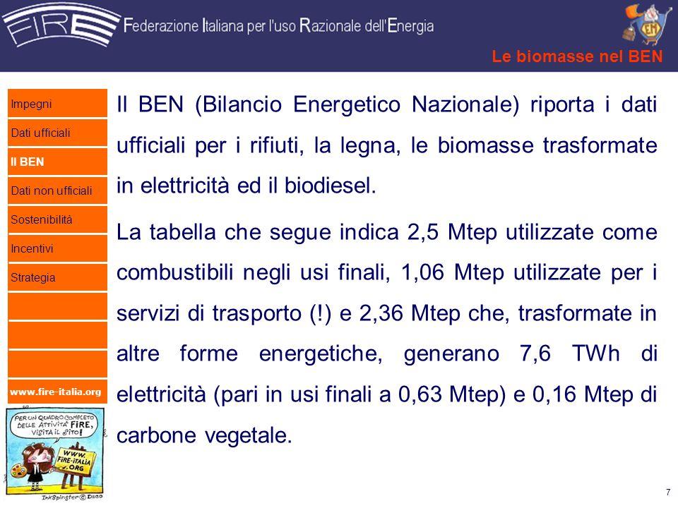 www.fire-italia.org Il BEN (Bilancio Energetico Nazionale) riporta i dati ufficiali per i rifiuti, la legna, le biomasse trasformate in elettricità ed