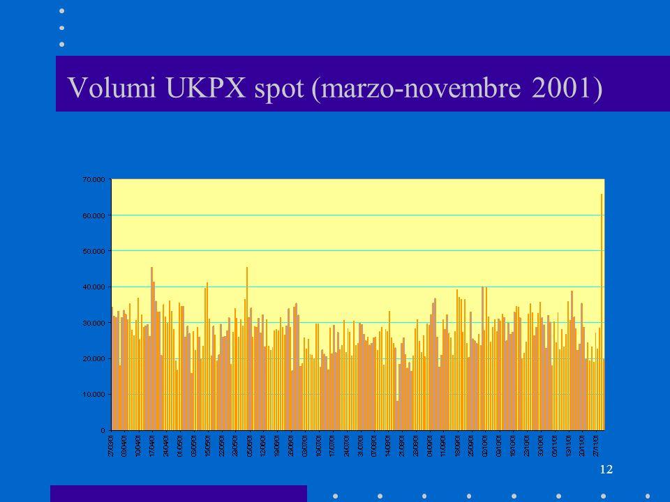 12 Volumi UKPX spot (marzo-novembre 2001)