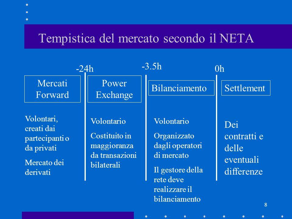 8 Tempistica del mercato secondo il NETA Mercati Forward Power Exchange BilanciamentoSettlement -24h -3.5h 0h Volontari, creati dai partecipanti o da