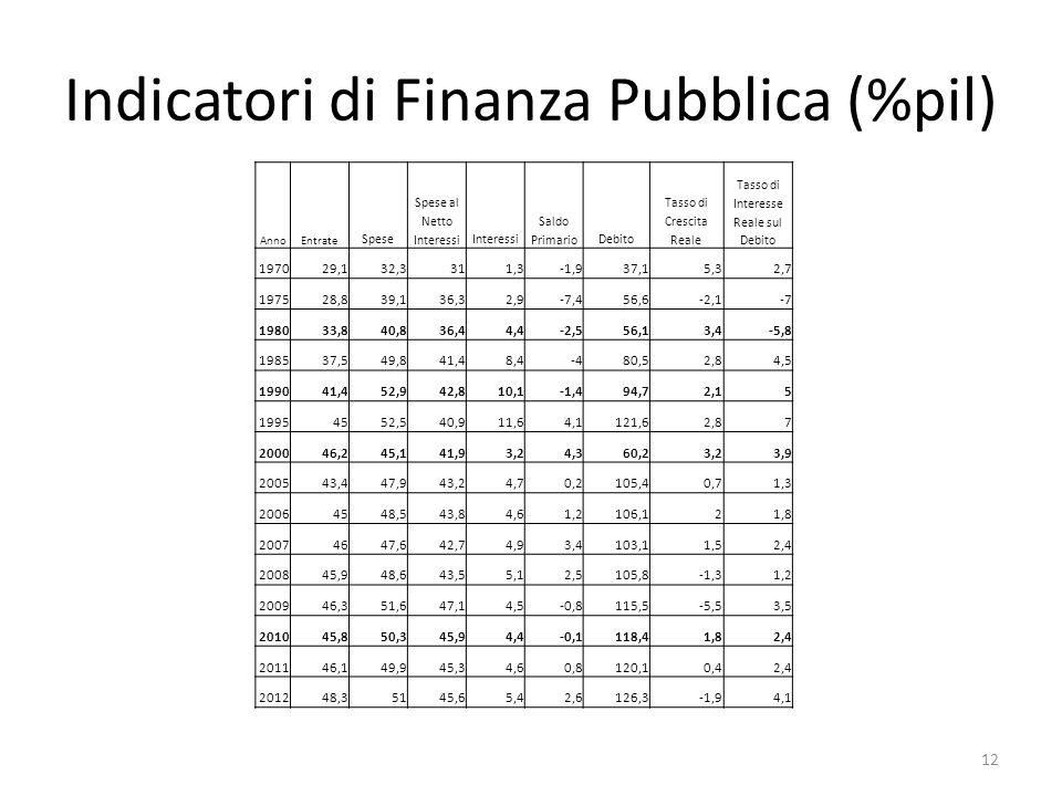 AnnoEntrate Spese Spese al Netto InteressiInteressi Saldo PrimarioDebito Tasso di Crescita Reale Tasso di Interesse Reale sul Debito 197029,132,3311,3