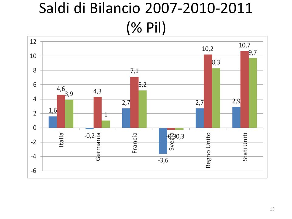Saldi di Bilancio 2007-2010-2011 (% Pil) 13