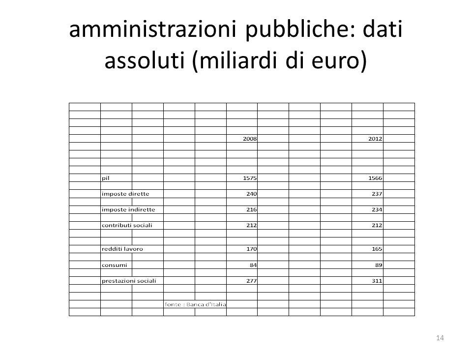 amministrazioni pubbliche: dati assoluti (miliardi di euro) 14