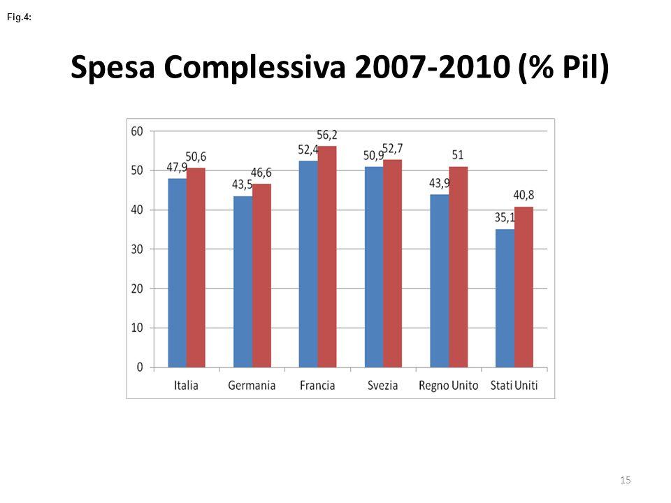 Fig.4: Spesa Complessiva 2007-2010 (% Pil) 15
