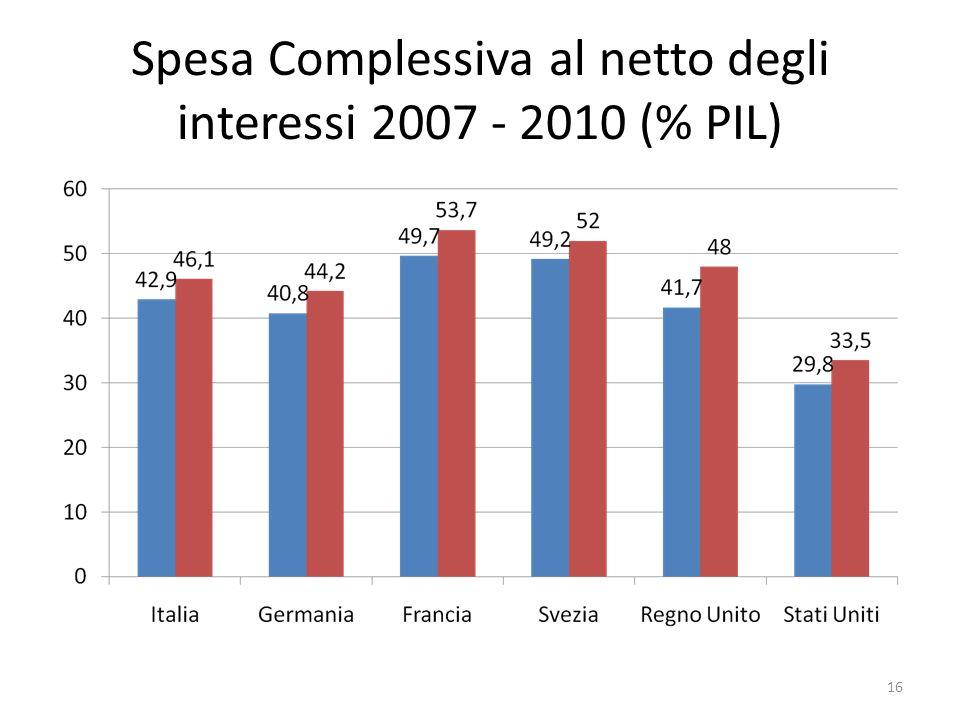 Spesa Complessiva al netto degli interessi 2007 - 2010 (% PIL) 16