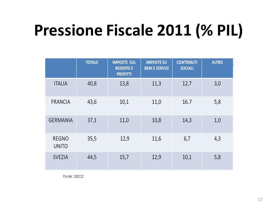 Pressione Fiscale 2011 (% PIL) Fonte: OECD 17