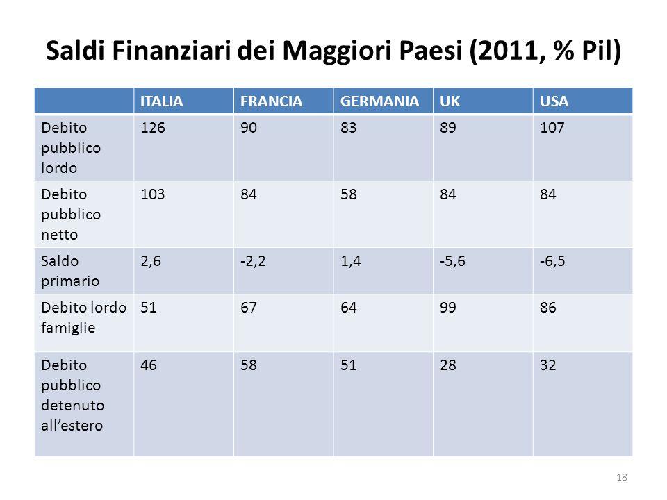 Saldi Finanziari dei Maggiori Paesi (2011, % Pil) ITALIAFRANCIAGERMANIAUKUSA Debito pubblico lordo 126908389107 Debito pubblico netto 103845884 Saldo