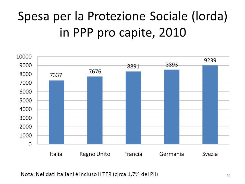 Spesa per la Protezione Sociale (lorda) in PPP pro capite, 2010 Nota: Nei dati italiani è incluso il TFR (circa 1,7% del Pil) 20