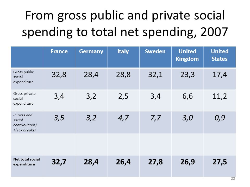 From gross public and private social spending to total net spending, 2007 FranceGermanyItalySwedenUnited Kingdom United States Gross public social exp