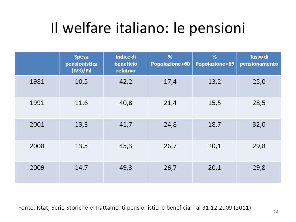 Il welfare italiano: le pensioni Spesa pensionistica (IVS)/Pil Indice di beneficio relativo % Popolazione>60 % Popolazione>65 Tasso di pensionamento 1