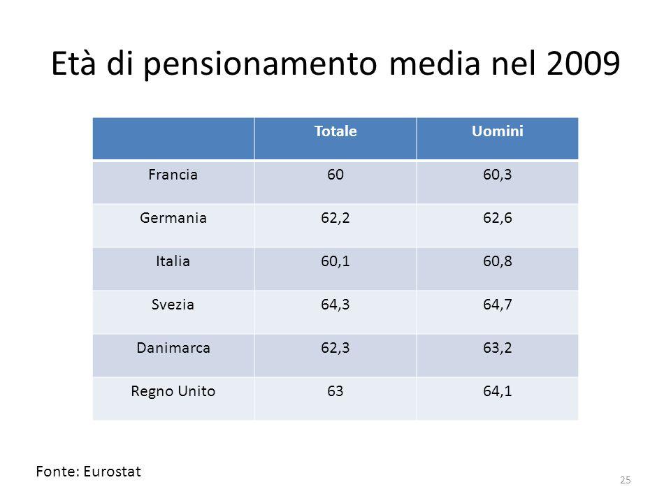 Età di pensionamento media nel 2009 TotaleUomini Francia6060,3 Germania62,262,6 Italia60,160,8 Svezia64,364,7 Danimarca62,363,2 Regno Unito6364,1 Font