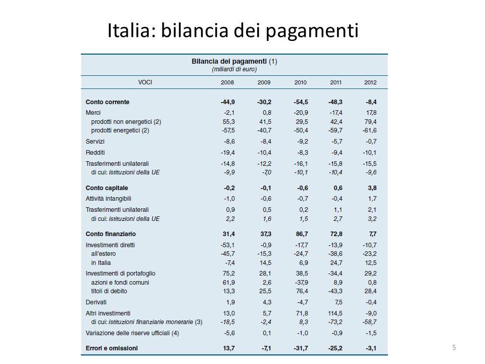Italia: bilancia dei pagamenti 5