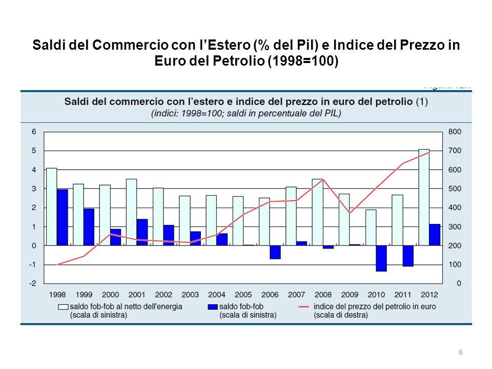 Saldi del Commercio con lEstero (% del Pil) e Indice del Prezzo in Euro del Petrolio (1998=100) 6