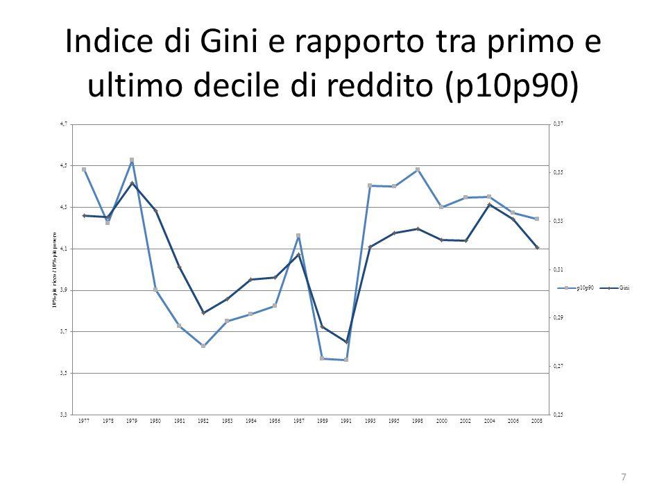 Indice di Gini e rapporto tra primo e ultimo decile di reddito (p10p90) 7