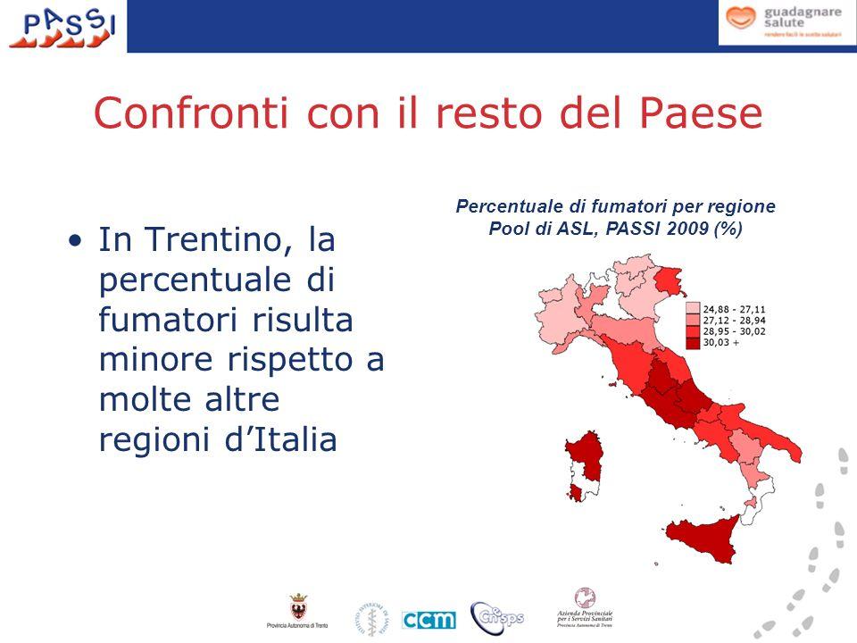 Confronti con il resto del Paese In Trentino, la percentuale di fumatori risulta minore rispetto a molte altre regioni dItalia Percentuale di fumatori