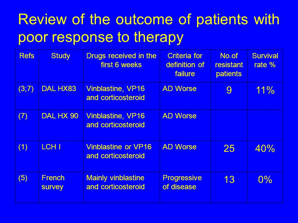 RefsStudyDrugs received in the first 6 weeks Criteria for definition of failure No.of resistant patients Survival rate % (3;7)DAL HX83Vinblastine, VP1