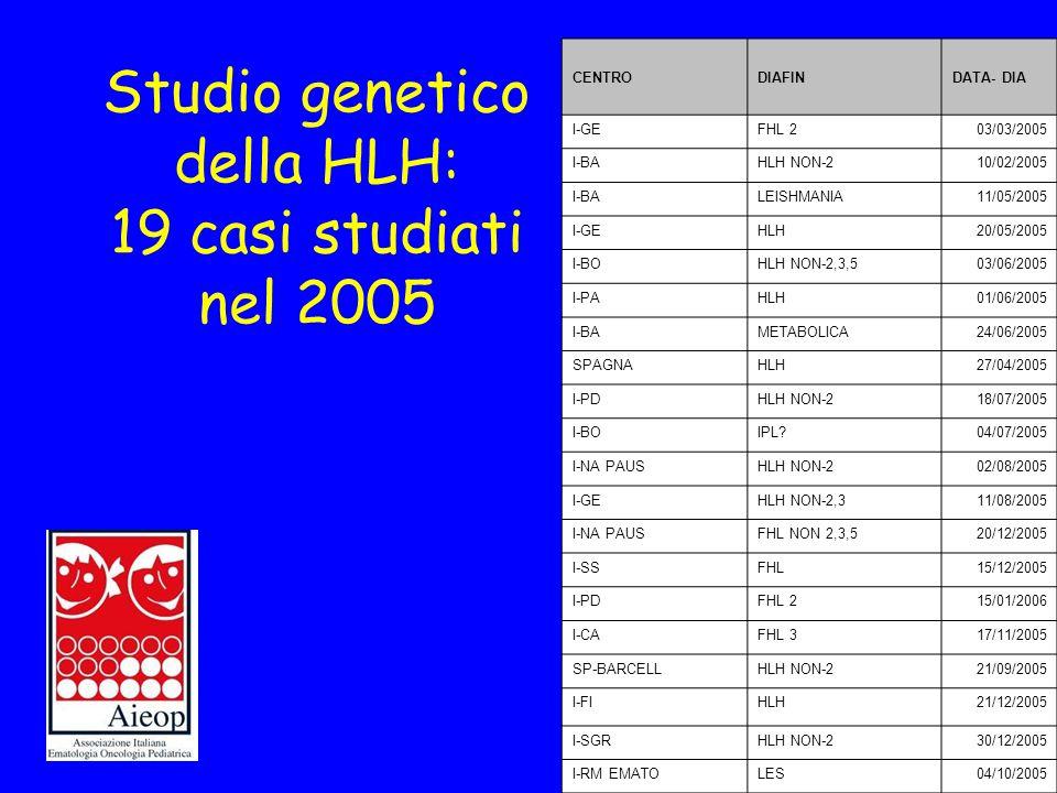 Studio genetico della HLH: 19 casi studiati nel 2005 CENTRODIAFINDATA- DIA I-GEFHL 203/03/2005 I-BAHLH NON-210/02/2005 I-BALEISHMANIA11/05/2005 I-GEHL