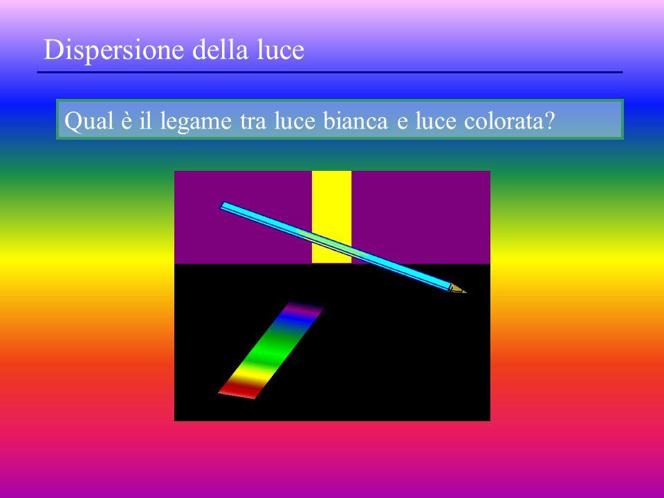 L'arcobaleno è un'immagine del sole riflessa nelle gocce d'acqua e scomposta nei vari colori per effetto della rifrazione Conclusione: