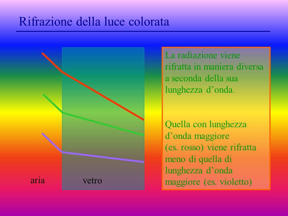 Rifrazione della luce colorata La radiazione viene rifratta in maniera diversa a seconda della sua lunghezza d'onda.