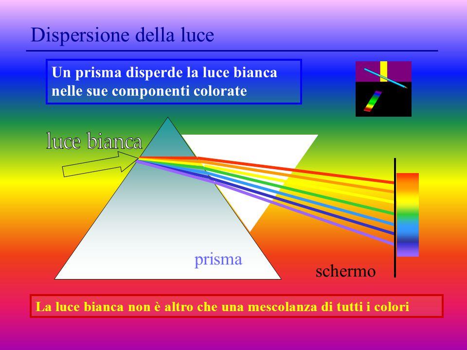 Dispersione della luce La luce bianca non è altro che una mescolanza di tutti i colori prisma schermo Un prisma disperde la luce bianca nelle sue componenti colorate