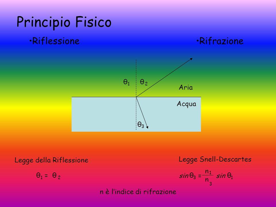 Principio Fisico RiflessioneRifrazione Aria Acqua θ θ θ 3 1 2 θ = θ 1 2 Legge Snell-Descartes sin = sin nnnn 1313 θ 3 θ 1 Legge della Riflessione l'indice di rifrazionen è