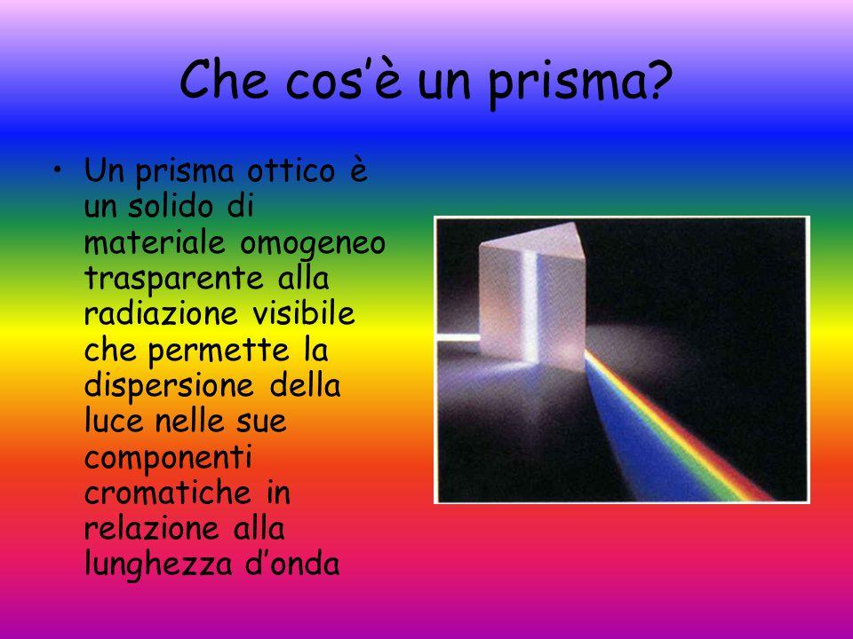 Dispersione della luce Le sorgenti di luce, compreso il Sole, sono policromatiche A ogni radiazione monocromatica corrisponde un particolare indice di rifrazione Un raggio di luce incidente un prisma viene disperso in più raggi di diverso colore