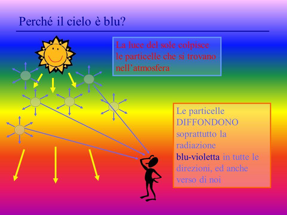 Le particelle DIFFONDONO soprattutto la radiazione blu-violetta in tutte le direzioni, ed anche verso di noi La luce del sole colpisce le particelle che si trovano nell'atmosfera