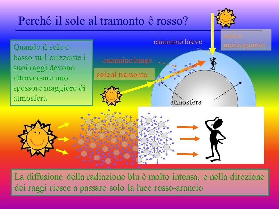 La diffusione della radiazione blu è molto intensa, e nella direzione dei raggi riesce a passare solo la luce rosso-arancio Quando il sole è basso sull'orizzonte i suoi raggi devono attraversare uno spessore maggiore di atmosfera atmosfera sole al tramonto cammino lungo sole a mezzogiorno cammino breve