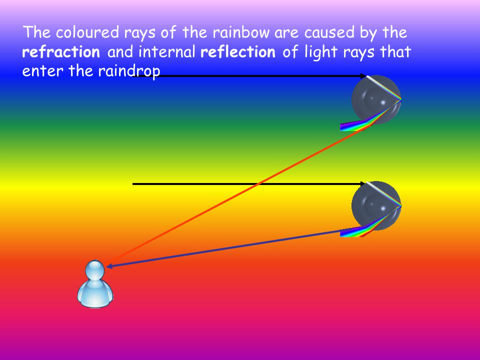 The coloured rays of the rainbow are caused by the refraction and internal reflection of light rays that enter the raindrop