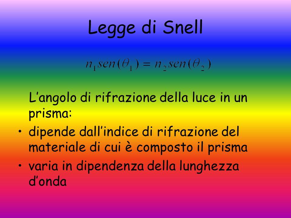 Legge di Snell L'angolo di rifrazione della luce in un prisma: dipende dall'indice di rifrazione del materiale di cui è composto il prisma varia in dipendenza della lunghezza d'onda