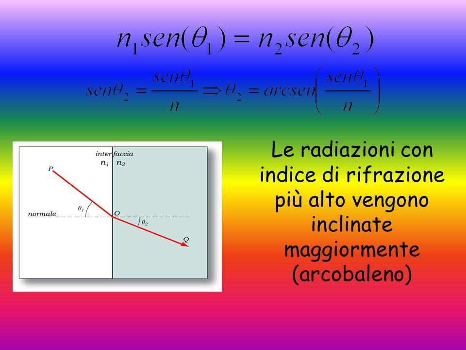 Lunghezza d'onda l'indice di rifrazione Dispersione n ha un valore variabile in relazione al mezzo n in uno stesso mezzo assume valori caratteristici per ogni lunghezza d'onda della luce (dispersione)