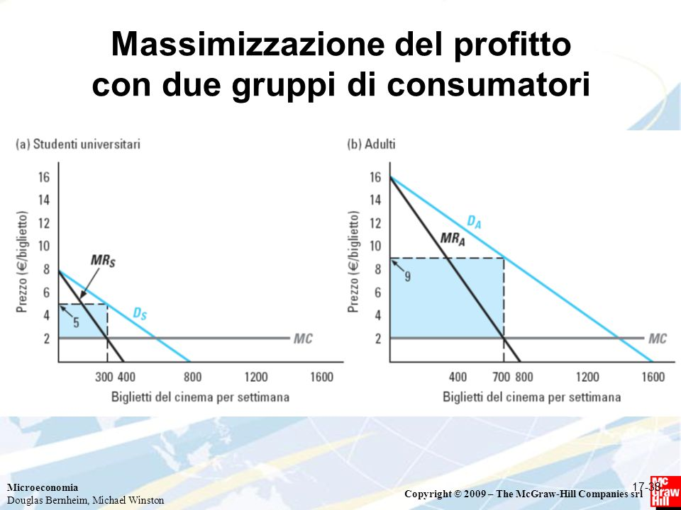 Microeconomia Douglas Bernheim, Michael Winston Copyright © 2009 – The McGraw-Hill Companies srl Massimizzazione del profitto con due gruppi di consumatori 17-38