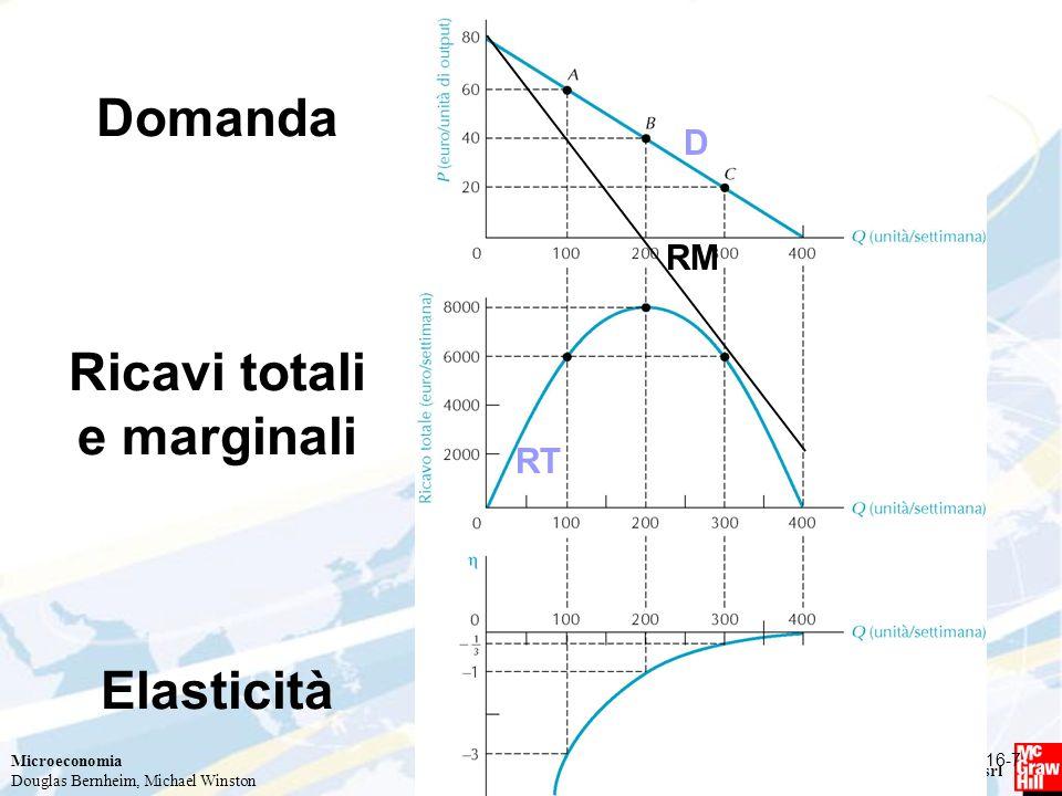 Microeconomia Douglas Bernheim, Michael Winston Copyright © 2009 – The McGraw-Hill Companies srl Domanda Ricavi totali e marginali Elasticità 16-7 D RM RT